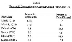 aceite de coco composicion