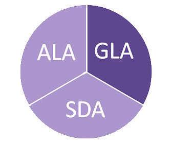 ácidos grasos omega 3 ALA, GDA y SLA