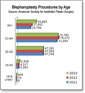 blefaroplastia por edad grafico
