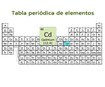 cadmio tabla periodica