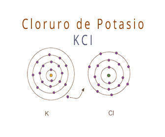 Cloruro de potasio fórmula y estructura química