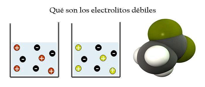 Tipos de electrolitos débiles