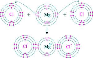 estructura cloruro de magnesio