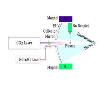 Diagrama de funcionamiento del láser YAG para fisioterapia y cirugía ocular