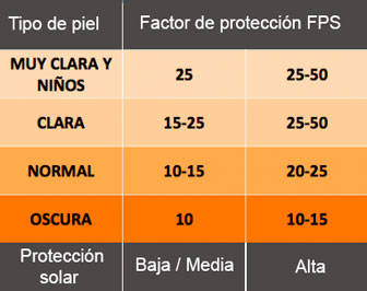 Tabla factor de protección solar FPS