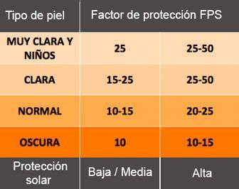 Tabla factor de protección solar FPS
