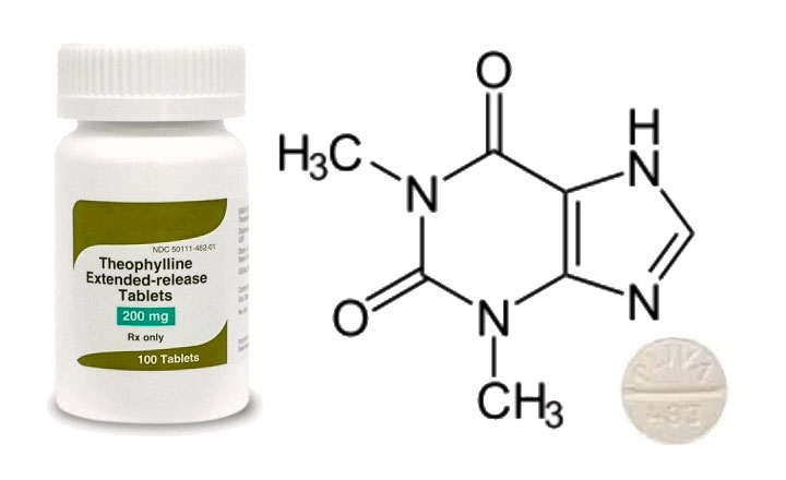 Teofilina dosis y mecanismo de acción