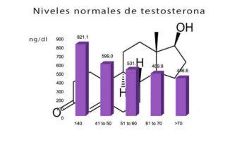 testosterona niveles normales